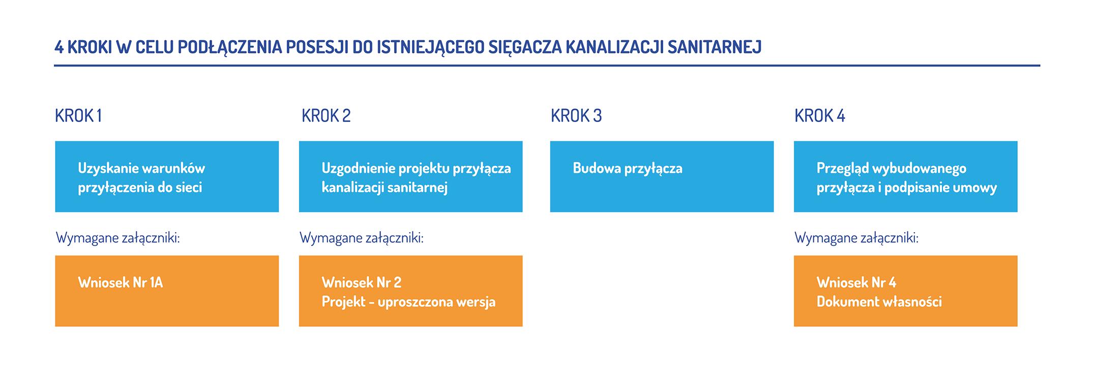 Graf przedstawiający proces przyłączenia do sięgacza kanalizacji sanitarnej. Krok pierwszy to uzyskanie warunków przyłączenia do sieci. Krok drugi to uzgodnienie projektu przyłącza kanalizacji sanitarnej. Krok trzeci to budowa przyłącza. Krok czwarty to przegląd wybudowanego przyłącza i podpisanie umowy. Wymagane załączniki to wniosek numer jeden a, wniosek numer dwa i projekt w uproszczonej wersji oraz wniosek numer cztery z dokumentem własności.